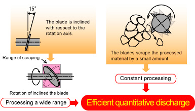 解砕刃は回転軸に傾斜して設置→処理が広範囲・解砕刃によって処理物を少量ずつ掻き取る→定量処理、結果、効率良く定量排出します