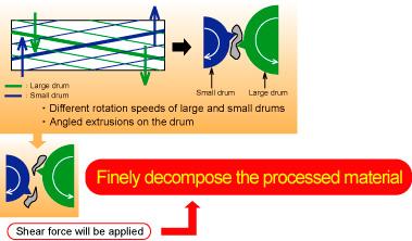 大ドラムと小ドラムの回転ドラムに速度差・ドラム上の突起を傾斜させて設置することで、ハサミのようなせん断力が発生、処理物を細かく分解します。
