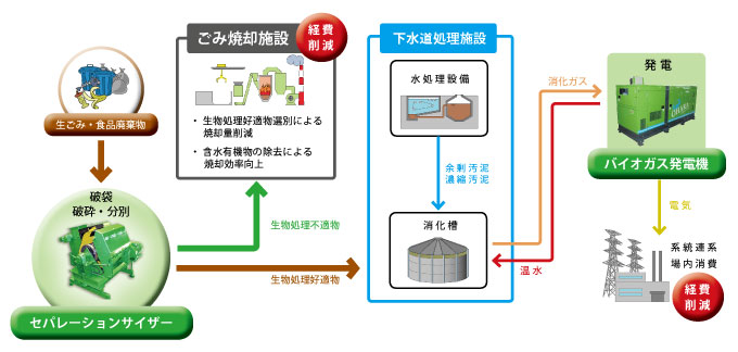 生ごみ・有機性廃棄物のMBTによる利活用モデル