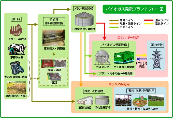 小型消化ガス発電機